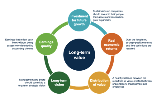 The positive impact cycle encompassing a long term vision, sharing value, and investing for future growth leads to long-term value